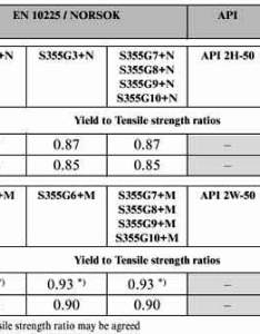 and tmcp  comparison of yield to tensile strength ratios also mencinger  web rh mencingerz