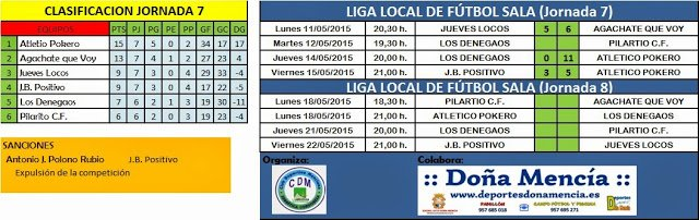 Photo of Liga Local| Resultados Jornada 7, Clasificación y Horarios Jornada 8.