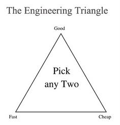 klussen en de engineering triangle