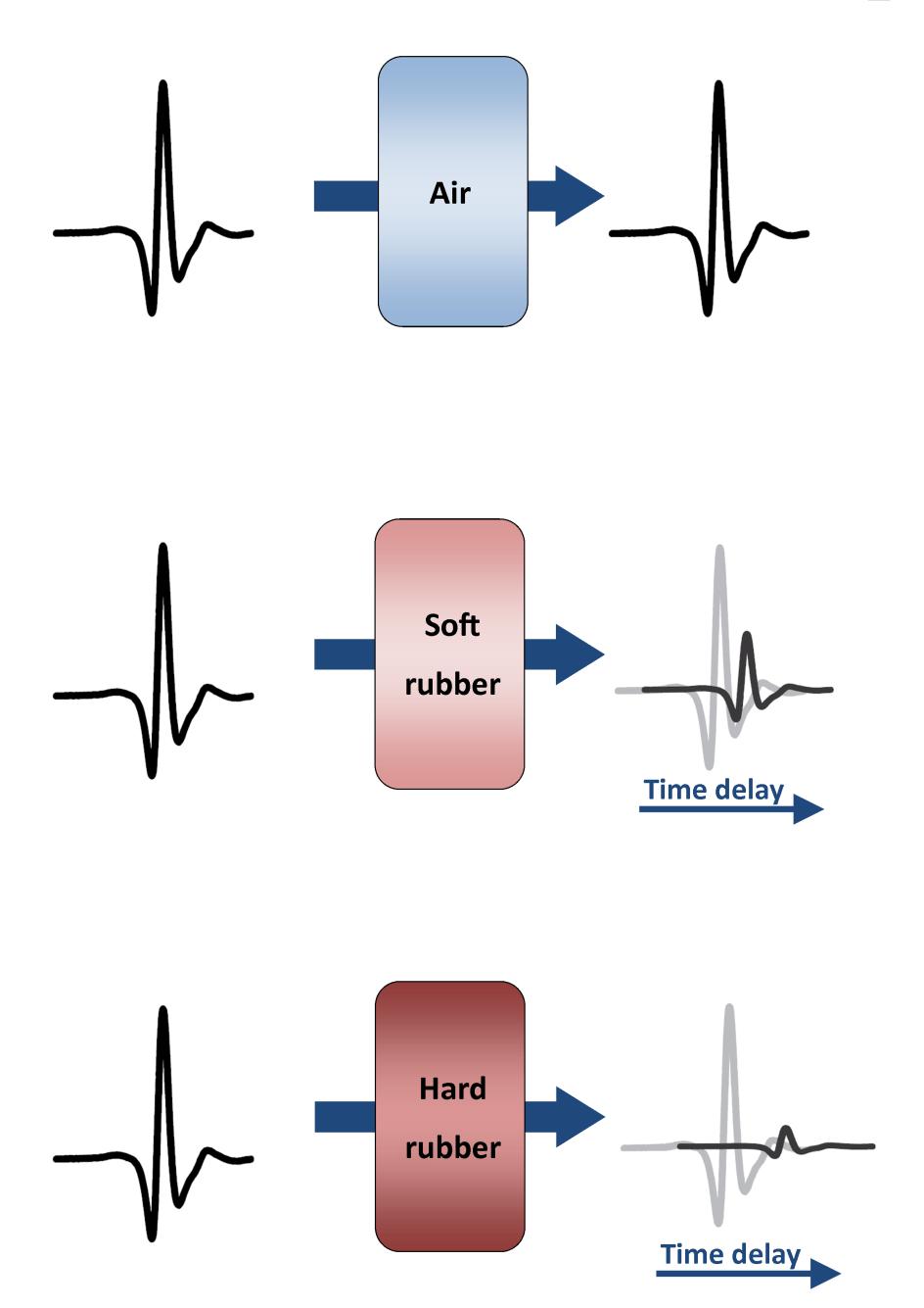 medium resolution of 2 illustration of the thz amplitude