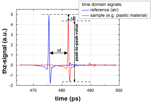 small resolution of  blue line and after transmission through a 2 mm thick polypropylene pp slab sample red line the amplitude of the sample pulse is decreased by e