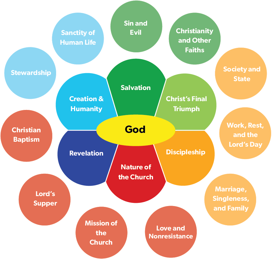 hight resolution of 8 what is the purpose of an mb confession of faith in light of the mission of the church in canada wouldn t a more generic evangelical and even