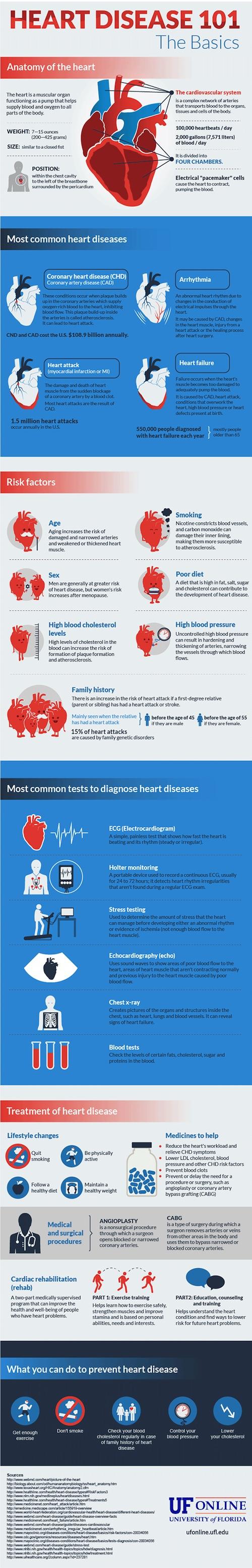 Healthy Heart Talk for Women