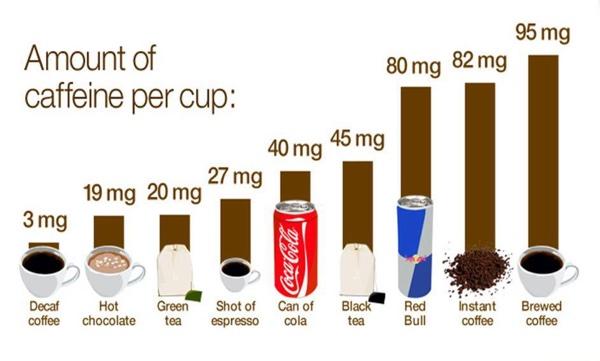 cafeína y fertilidad