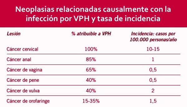 cáncer por VPH