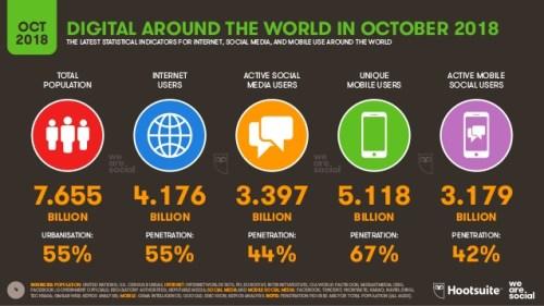 réseaux sociaux internautes connectés