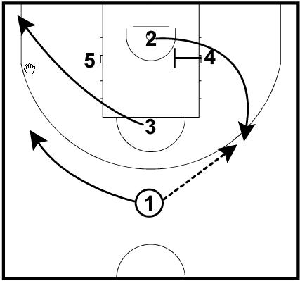 Ettore Messina CSKA Moscow Diamond Basketball Play