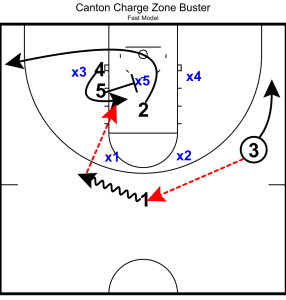 NBA D-League Canton Charge 2-3 Zone Offense Quick Hitter
