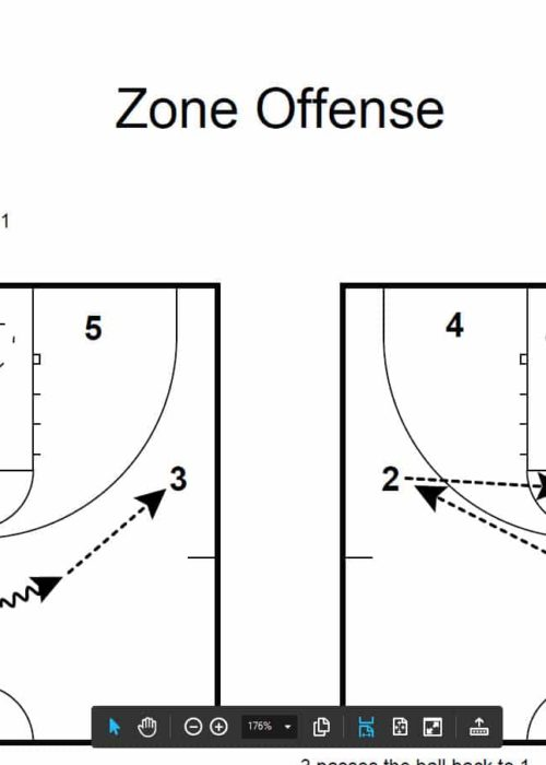 Package on Zone Offense, Zone Defense, and Special Situations