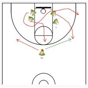Getting The Open Three Shot