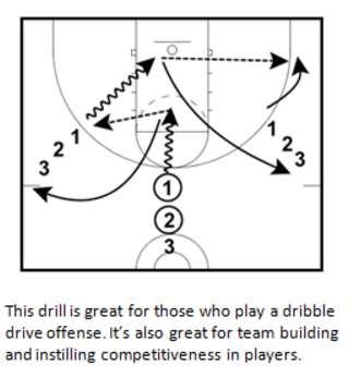 Dribble Penetration and Pitch Shooting