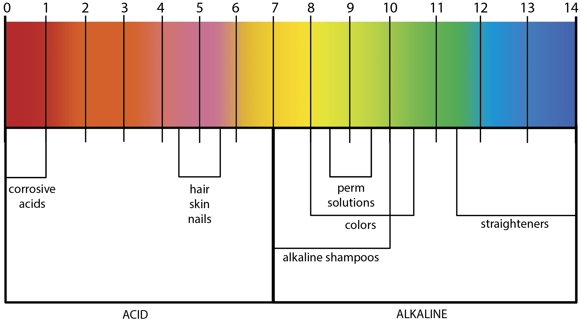 hight resolution of ph factor hair ph scale