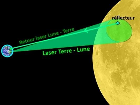 laser reflecteur lune