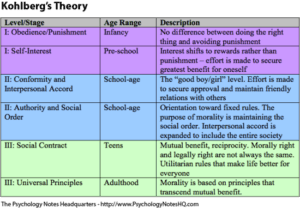 Figure 14.4 Kohlberg Theory of Moral Development. Steps which occur at certain ages in a certain order