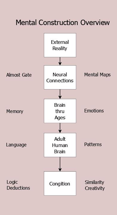 Figure 8.7 Mental Construction Site Overview