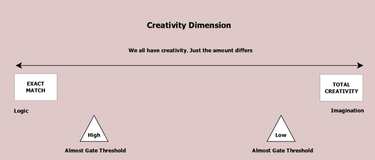 Creativity Dimension. We all have it, merely in different doses