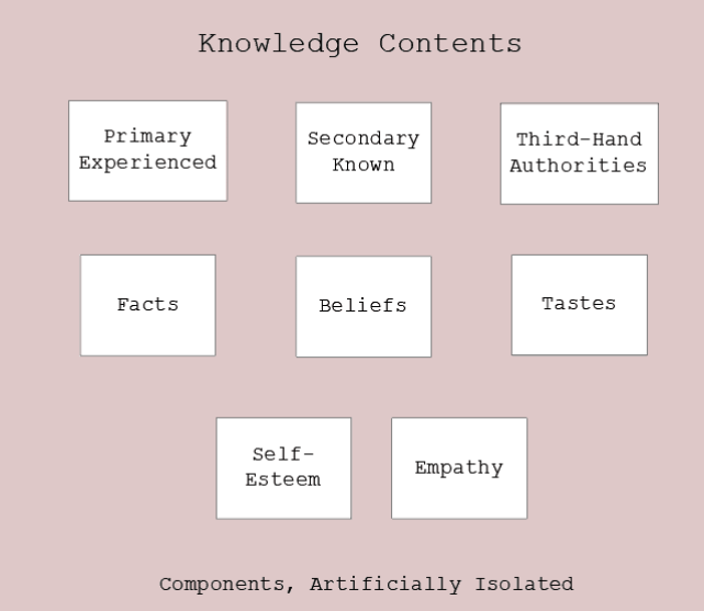 Figure 5.4 Knowledge Contents