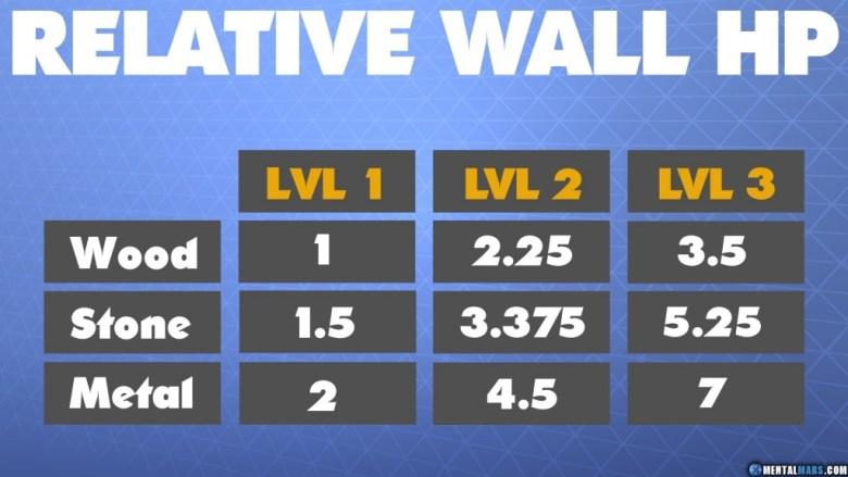 Relative Wall HP - Fortnite