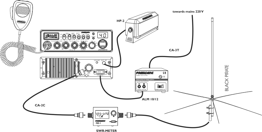 Types of installation: Useful Advices for CB Radios