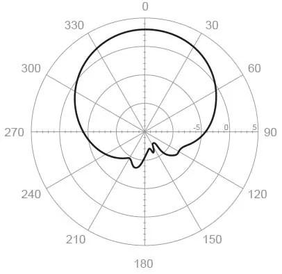 5 Ghz Wireless Antenna Yagi Antenna Wiring Diagram ~ Odicis