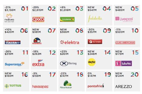 Interbrand publica las 20 mejores marcas del retail en Amrica Latina  Revista Merca20