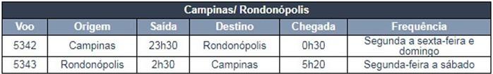 Confira os detalhes do voo entre Rondonópolis e Campinas.