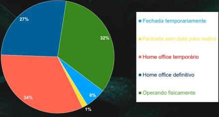 27% das agências irão operar no regime de home office definitivamente