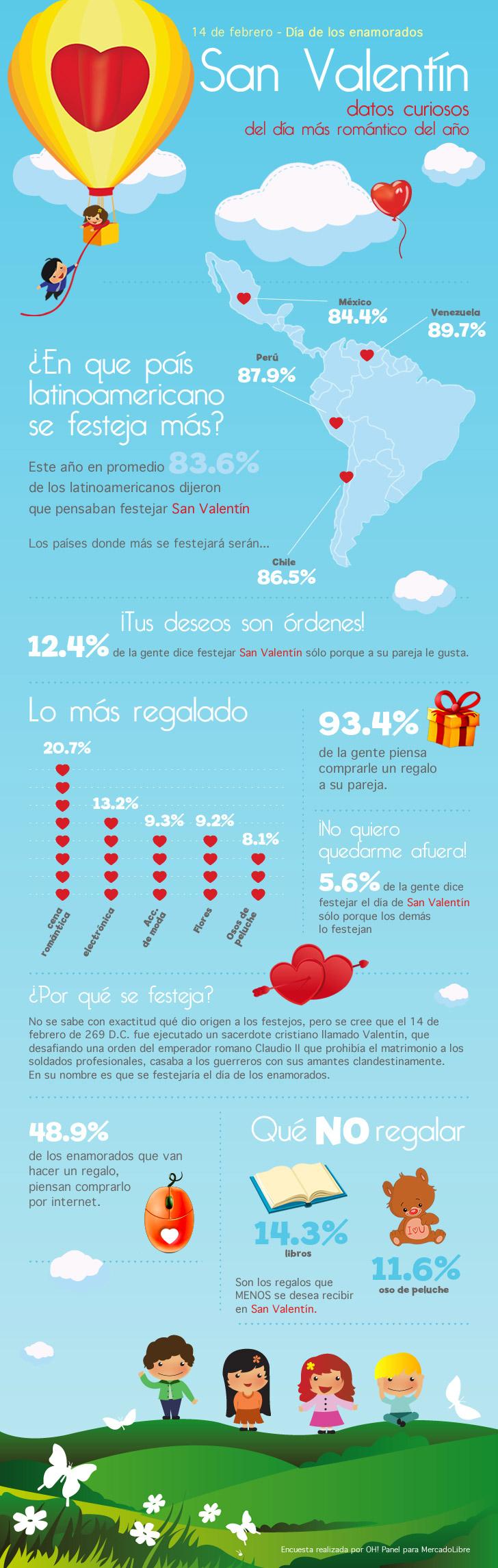 Día de San Valentín - Datos curiosos