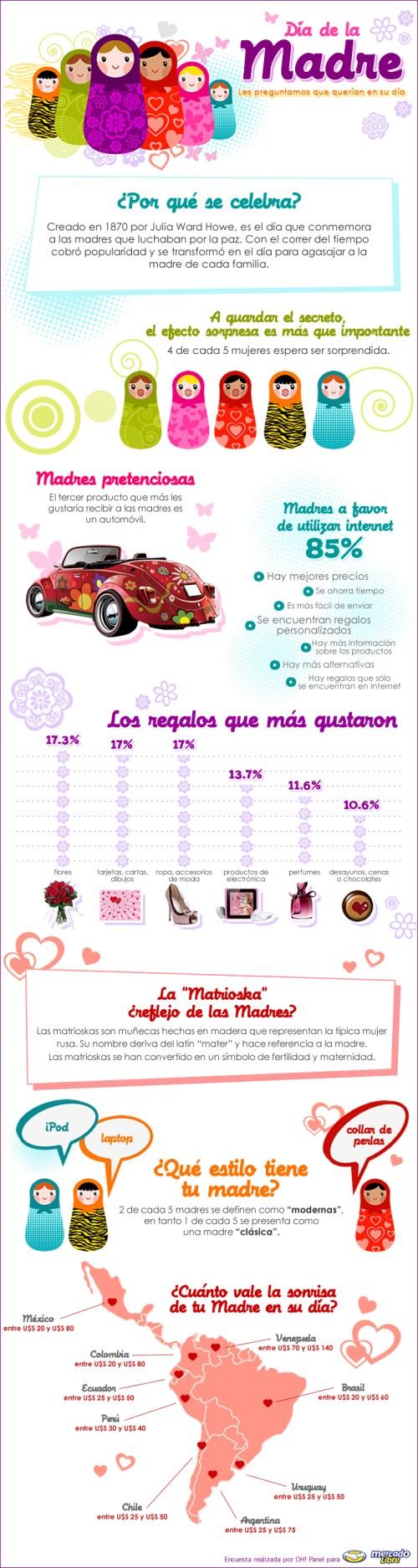 Datos curiosos del Día de la Madre