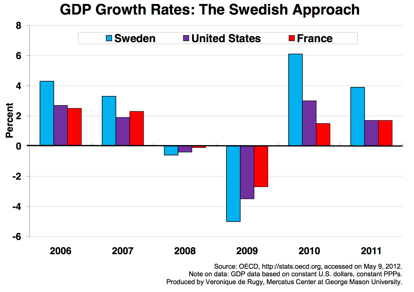 Gdp Growth Rates The Swedish Approach