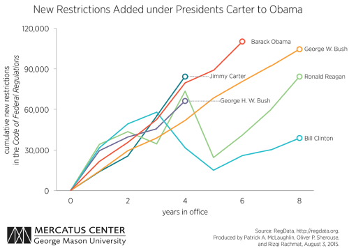 small resolution of every term shows a visible increase in the total number of regulatory restrictions except for reagan s second term which shows a flat trend