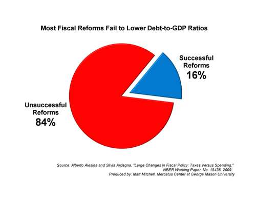 Most Fiscal Reforms Fail To Lower Debt To Gdp Ratio