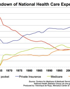 Health care spending in the united states before affordable act also rh mercatus