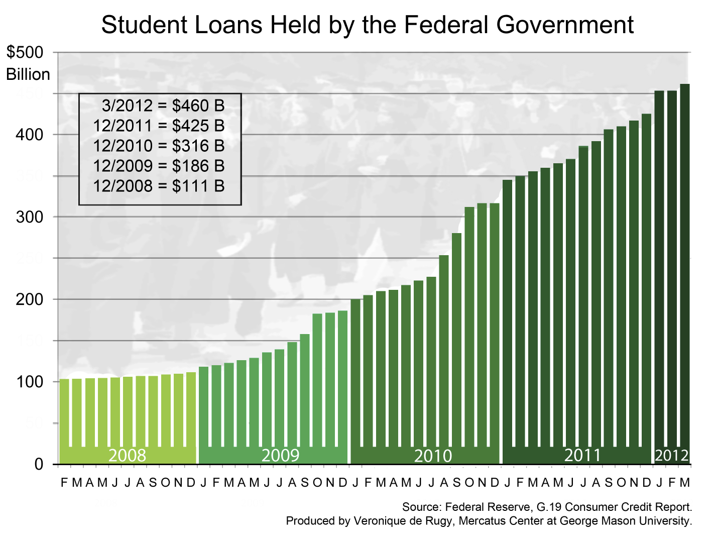 Student Loans Held By The Federal Government