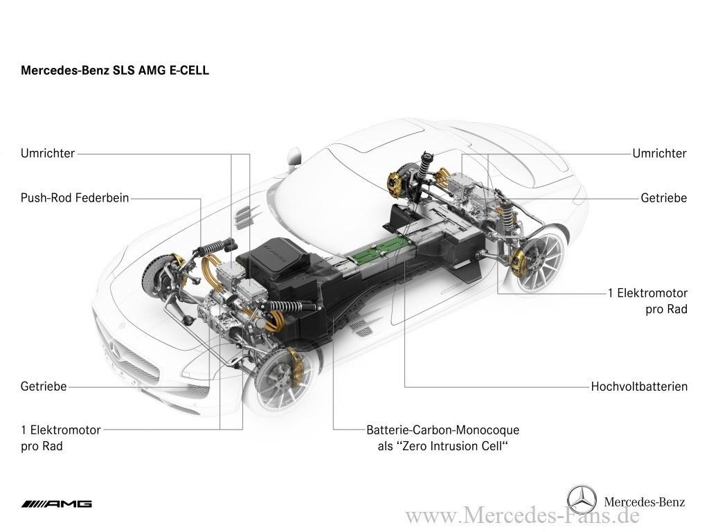 Mercedes-Benz SLS AMG E-CELL: Die Kraft des Stroms