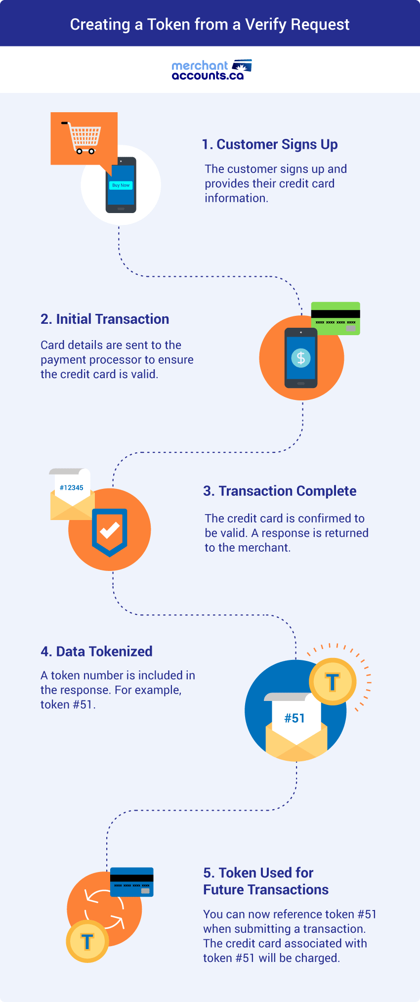 hight resolution of credit card tokenization infographic creating a token from a verify request