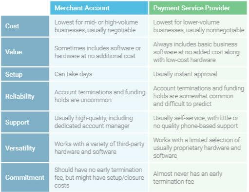 Best Payment Processing Integrations for Accounting Software