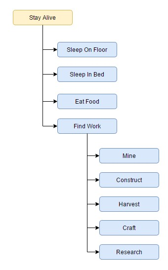 Example Decision Flow