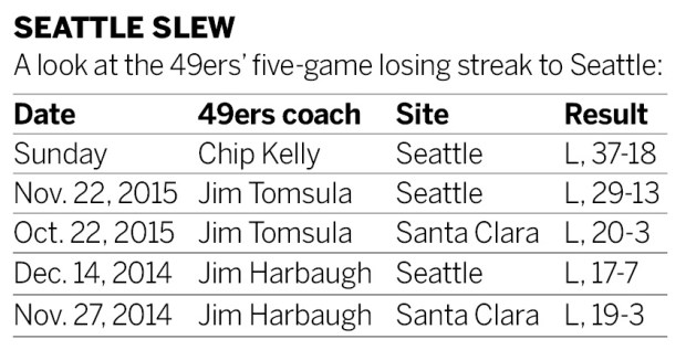 49ers\' weaknesses exposed by Seattle--again