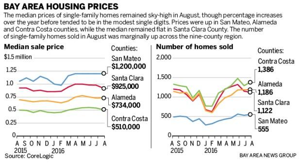 housing-chart-092116-01
