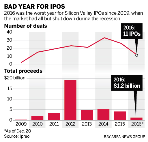 Cupon companies ipo silicon valley