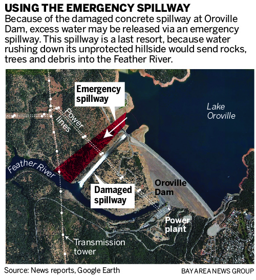 Damaged Oroville dam spillway deemed no threat to the public