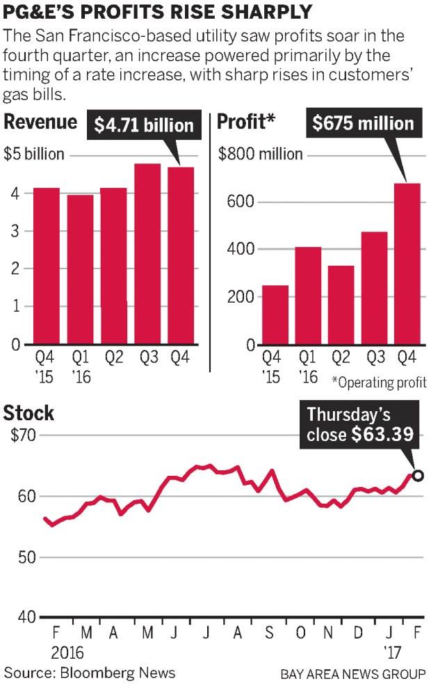 Pg e profits jump amid rising customer bills - Average pg e bill for 3 bedroom house ...