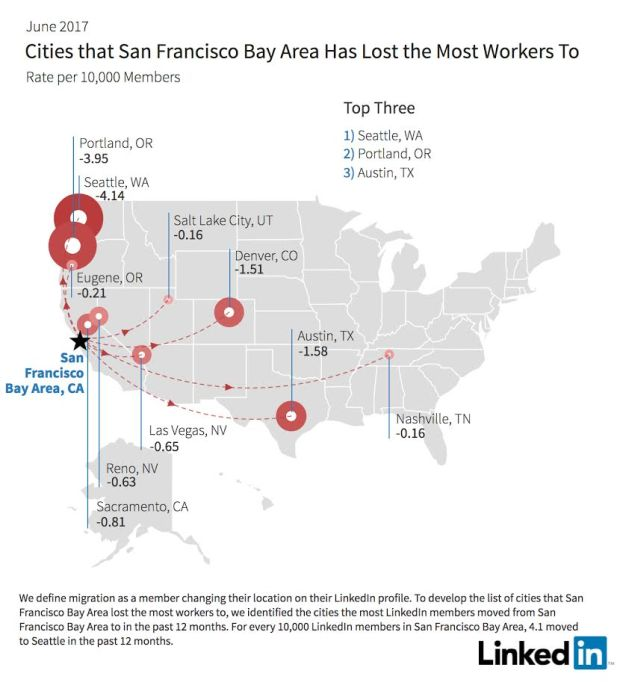 For Rent San Francisco Bay Area: LinkedIn Report: Fewer Workers Are Moving To The Bay Area