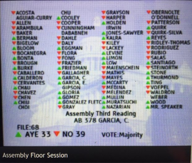 Just 33 of 55 Democrats in the California Assembly late Thursday votedfor AB 378, a cap-and-trade extension by Assemblywoman Cristina Garcia, D-Bell Gardens, that would incorporate air quality. Five withdrew their support at the very end. It failed 33-39.