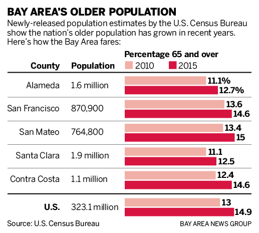Census: Baby boomers have expanded nation's older population