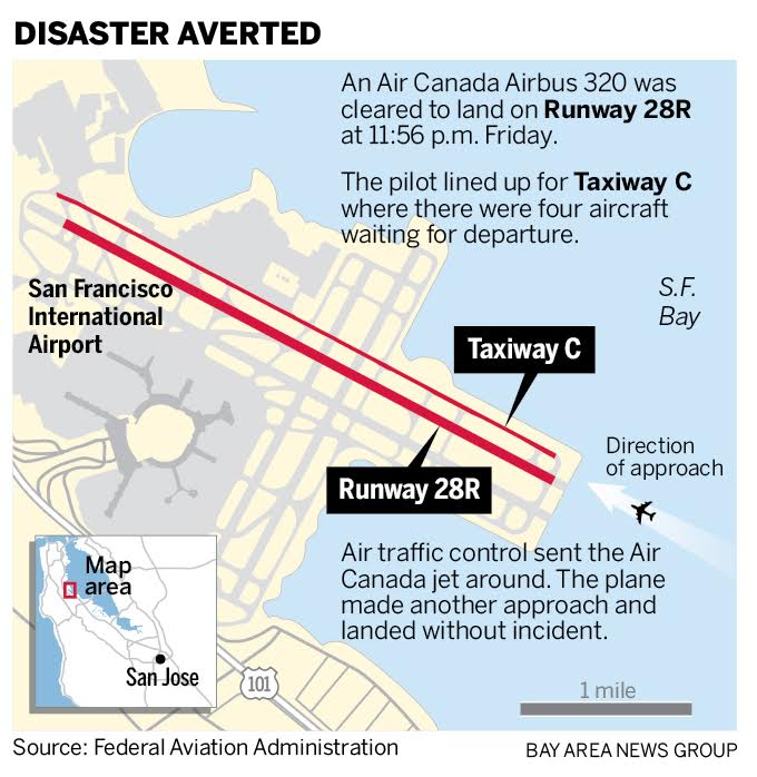 Air Canada flight almost lands on crowded San Francisco taxiway