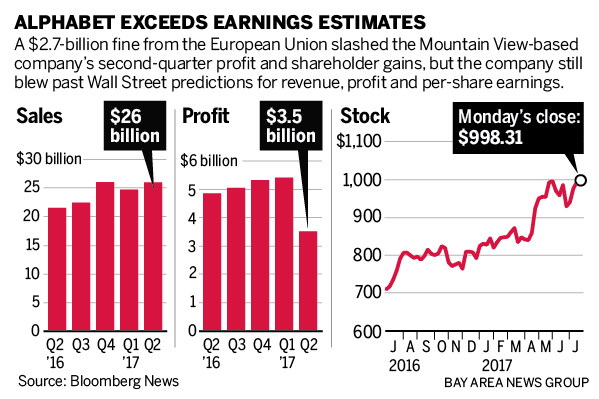 Google Parent Alphabet Blasts Past Wall Street Expectations For