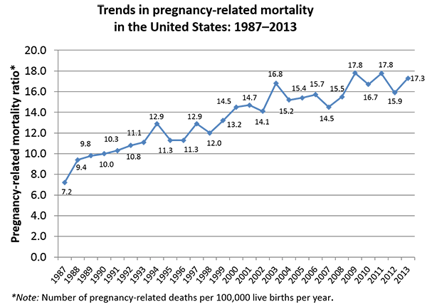 Trends in pregnancy-related mortality in the United States 1987-2013 (Centers for Disease Control and Prevention)