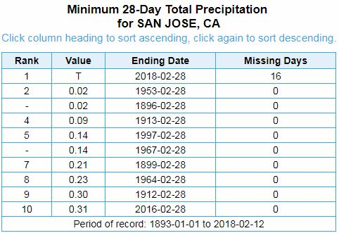 A list of the 10 driest Februarys on record in San Jose, with data going back to 1893.